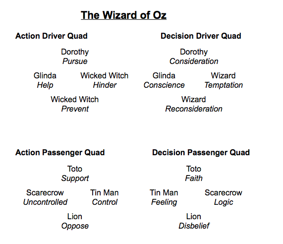 "characters theory book dramatica ""oz"" characters in four motivation quads"